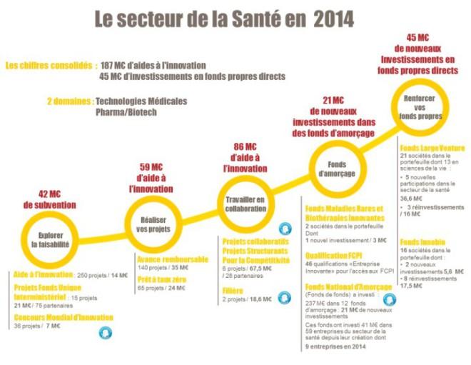 Secteur santé 2014 BPI France
