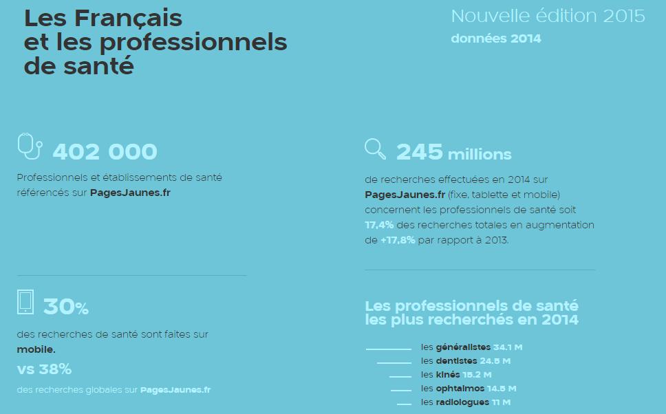 PagesJaunes, le baromètre 2015 - Blog Calendovia