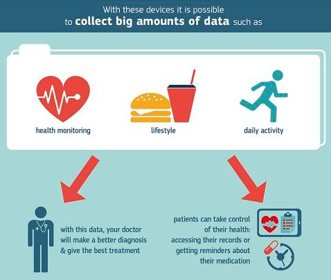 Big data et m-santé - Statistiques de la Commission Européenne