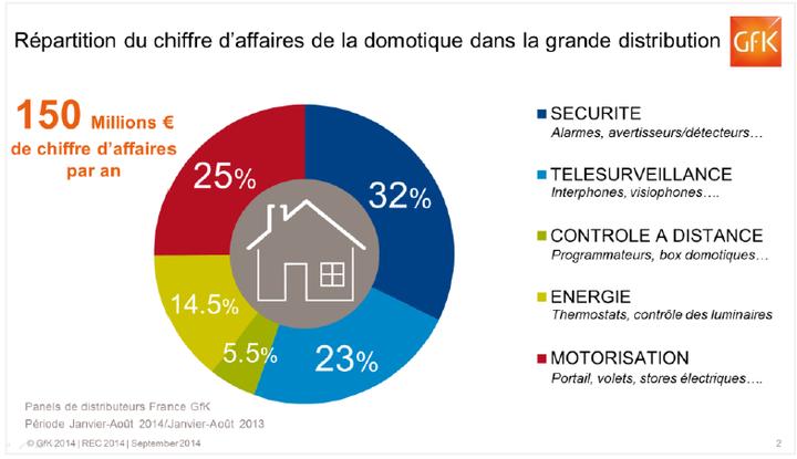 enjeux-seniors.fr - Le marché de la domotique en France - Blog Calendovia