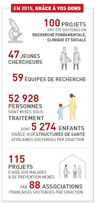 Sidaction, vos dons en 2015