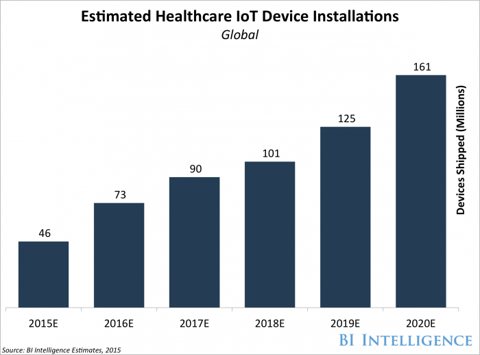 Grand View Research - Graphique marché de l'IoT et e-santé