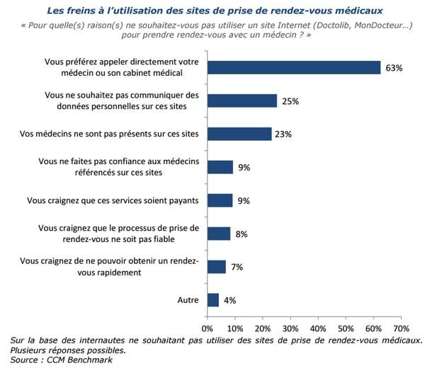 Les Français se sensibilisent à la e-santé, étude CCM Benchmark