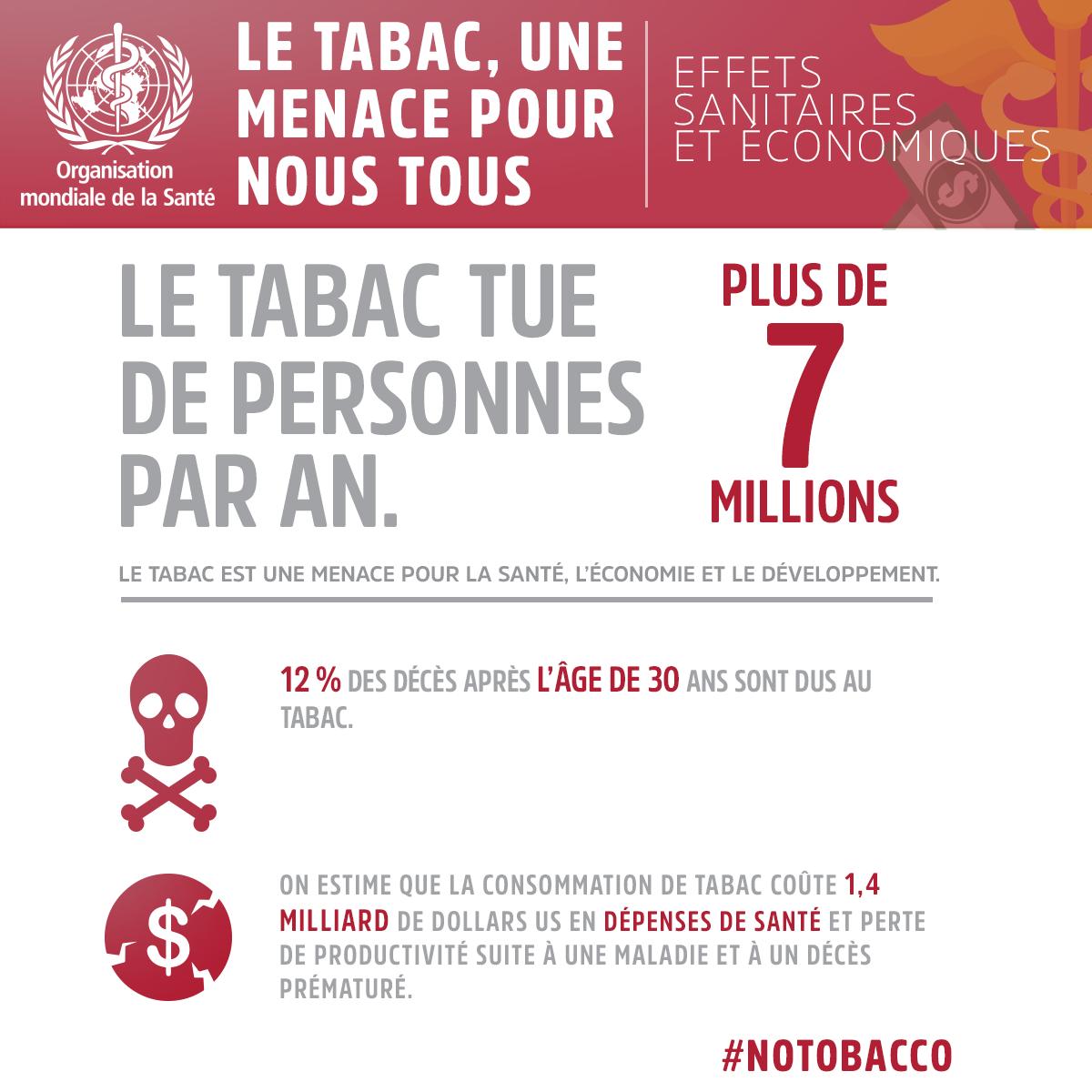 Infographie - Tabac : quelles menaces ? | Calendovia Blog