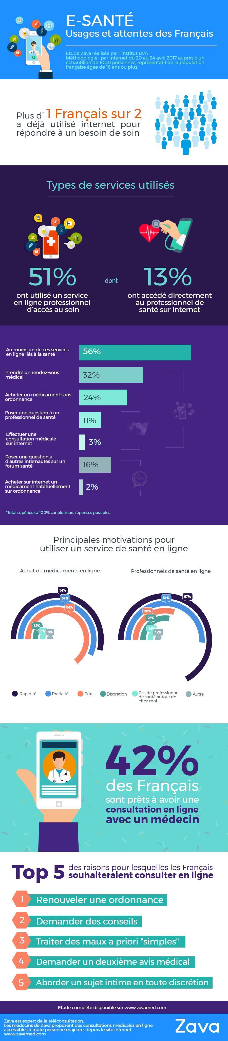 """Infographie """"E-santé : usages et attentes des Français"""" (juin 2017)"""