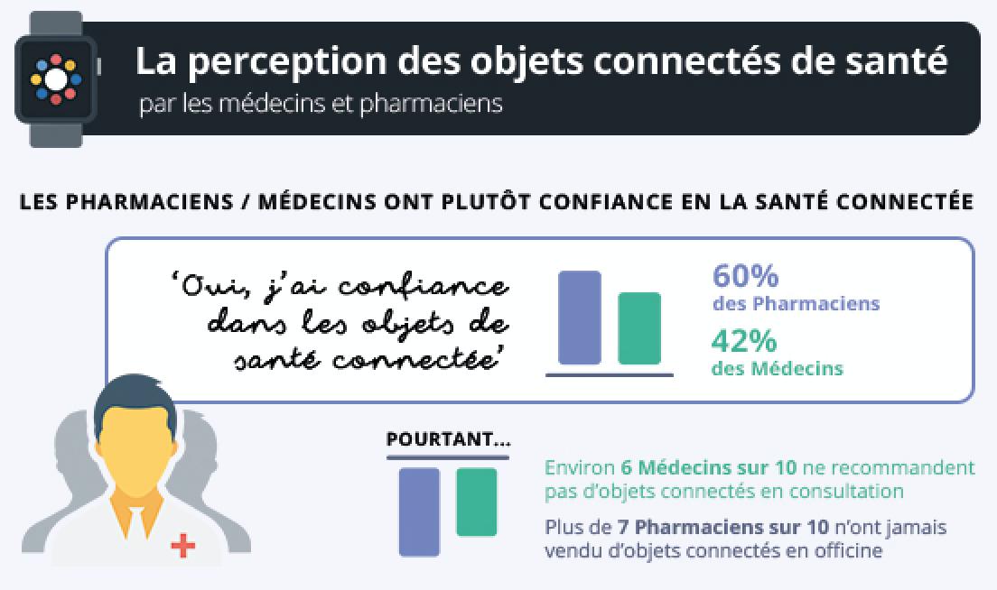 Perception des médecins et pharmaciens objets connectés - Blog Calendovia